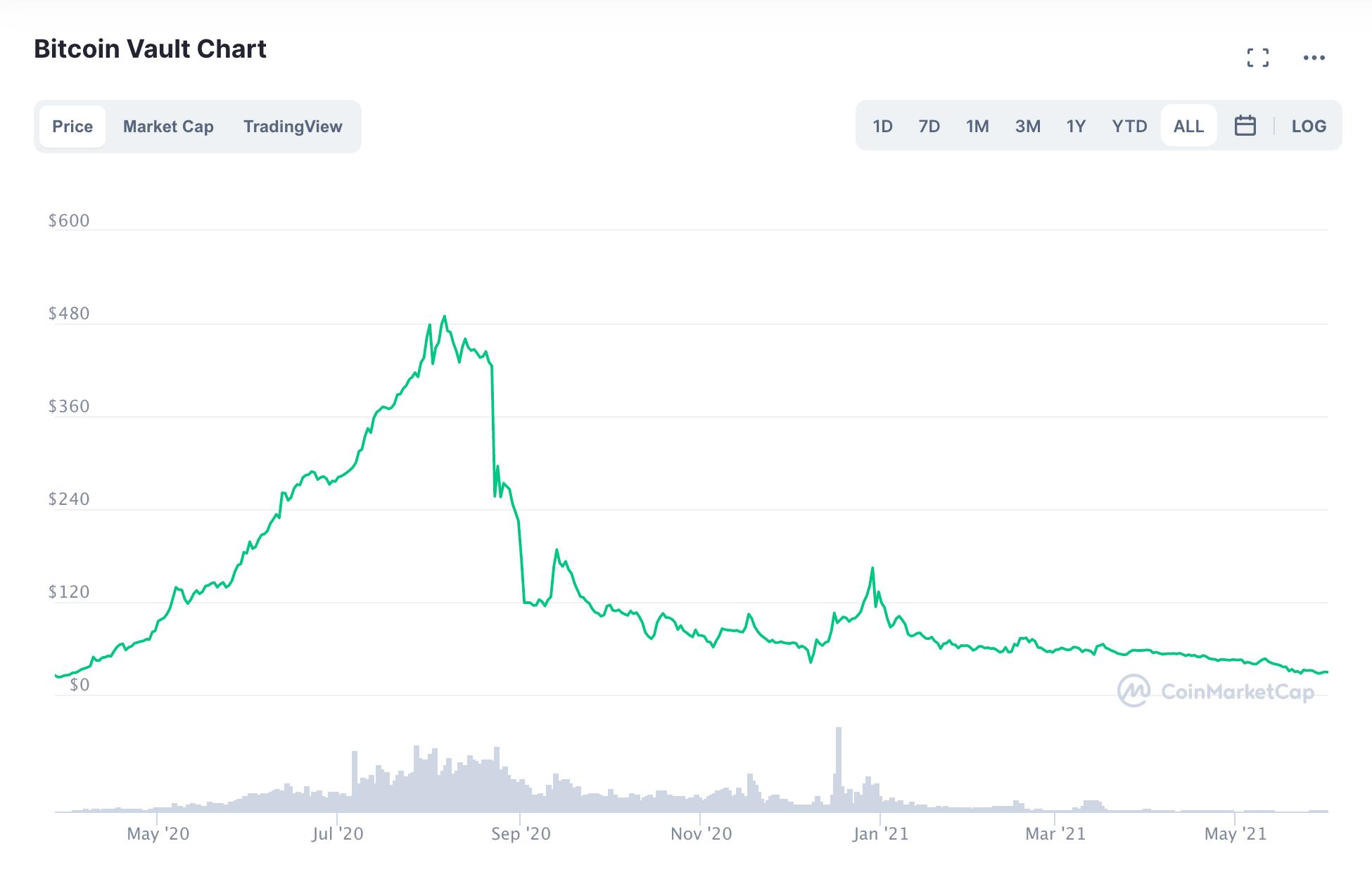 Gráfica de cotización de Bitcoin Vault desde su inicio