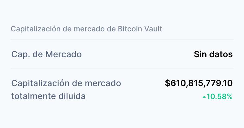 Sin datos de la capitalización de mercado de bitcoin vault